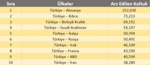 2016-17 kış tarifesine göre Türkiye'nin en büyük havayolu pazarları