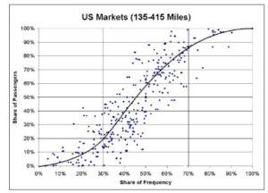 Havayolu sektöründe uçuş frekansı & pazar payı ilişkisi