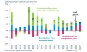 Petrol fiyatları ve yolcu sayısına olan etkisi (2000-2016)