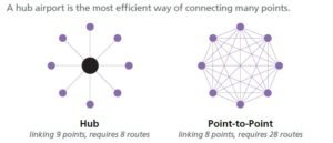 hub-and-spoke-diagram
