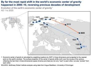 World Economic Center of Gravity