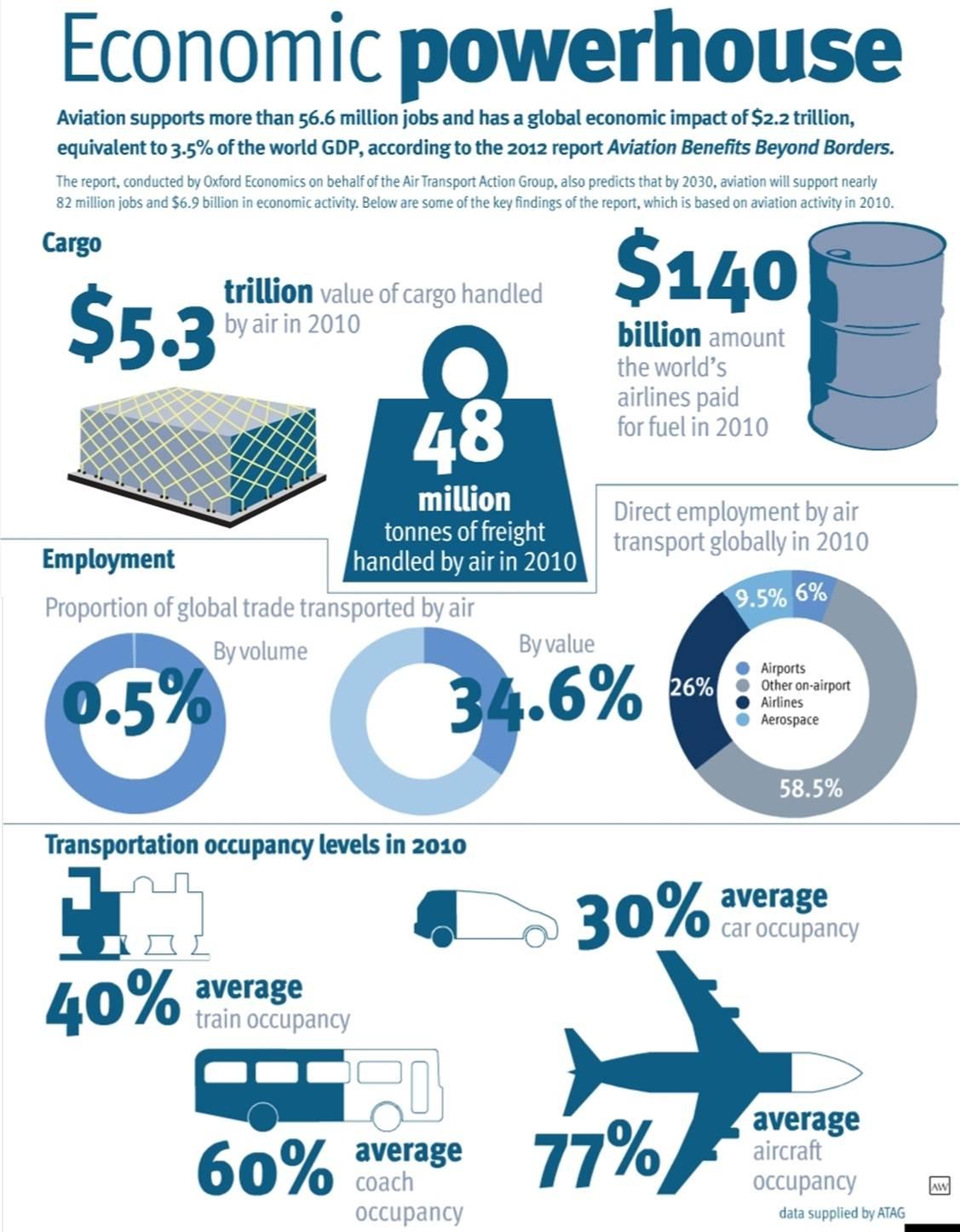 Havayolu_ekonomisi_Infografik