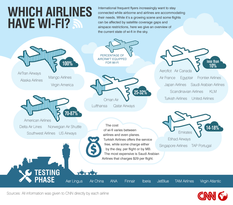 Which Airlines Have Wi-Fi