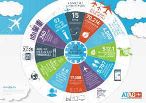 ATAG_Air Transport Action Group_Infographic