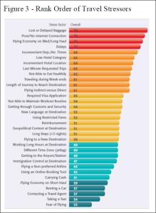 Business Travel Stress Factors