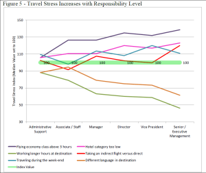 Travel Stress Increases with Responsibility Level