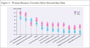 Women Business Travelers More Stressed than Men