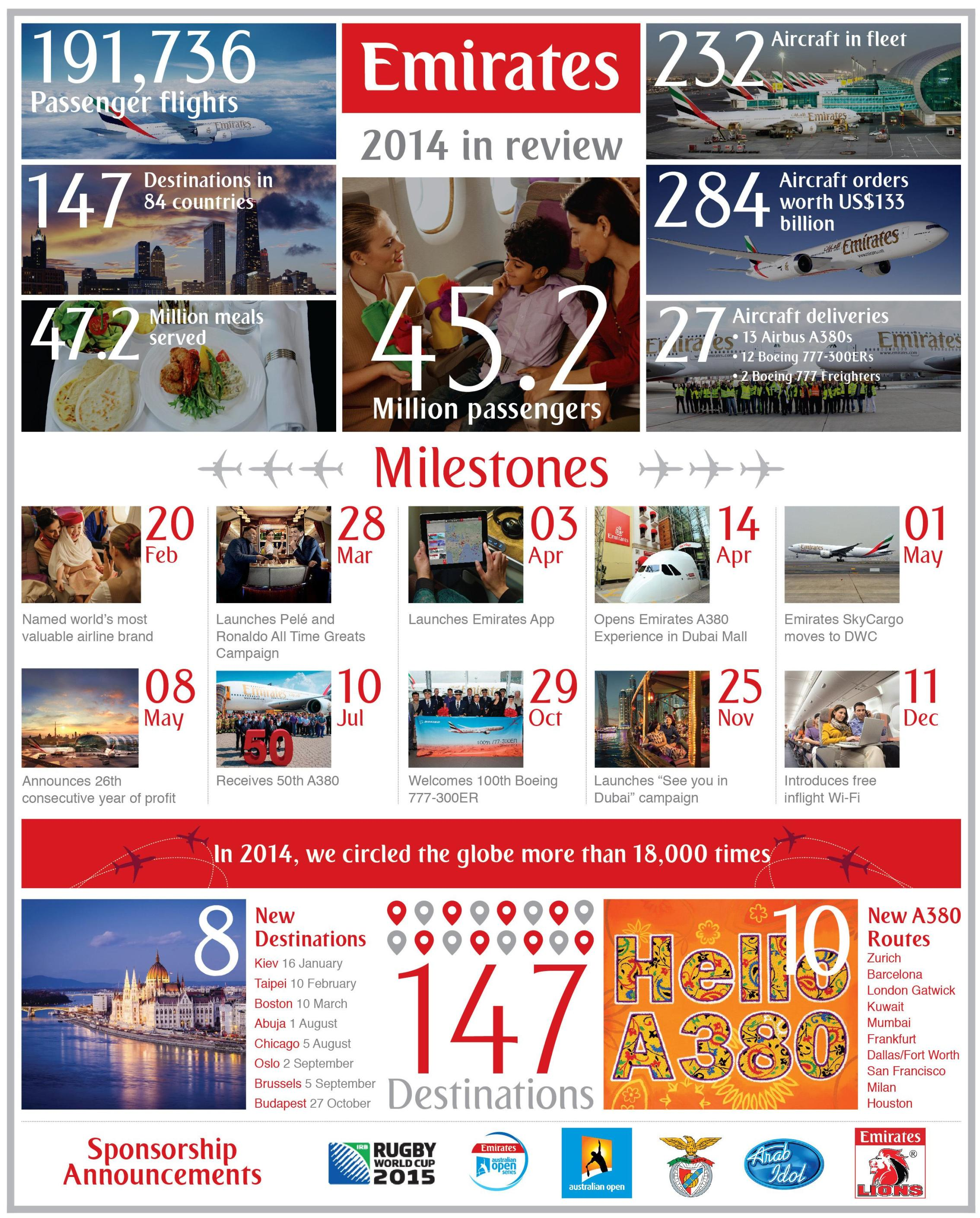 Emirates_review 2014_infographic