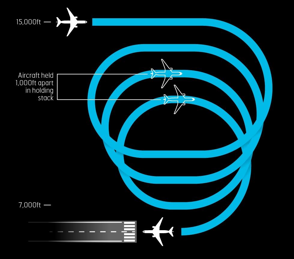 NATS_London_Heathrow_LHR_infographic