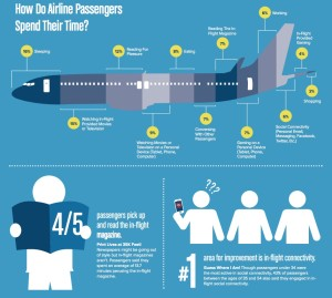 airline passenger spend time_yolcular_infographic