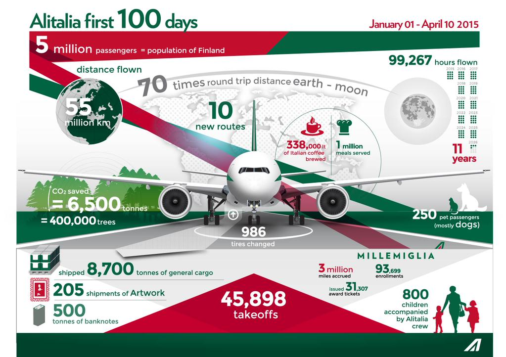 Alitalia First 100 Days in 2015_infographic