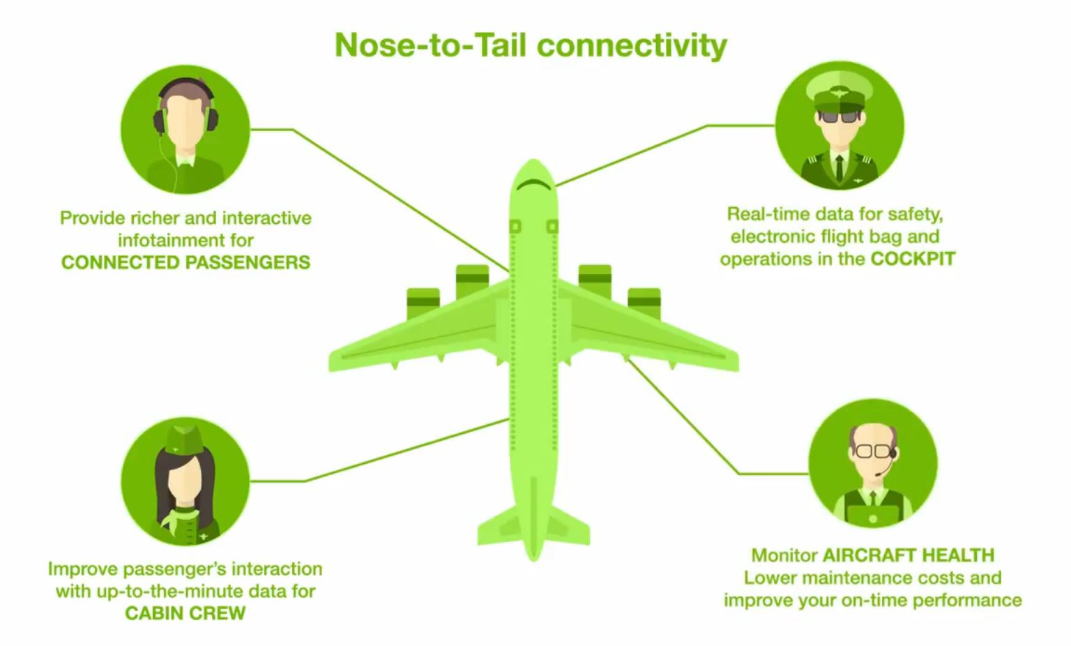 e-Aircraft, SITA OnAir's nose-to-tail solutions