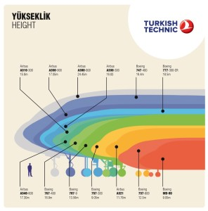 Infografik_yolcu_uçak_yükseklik_airbus_boeing